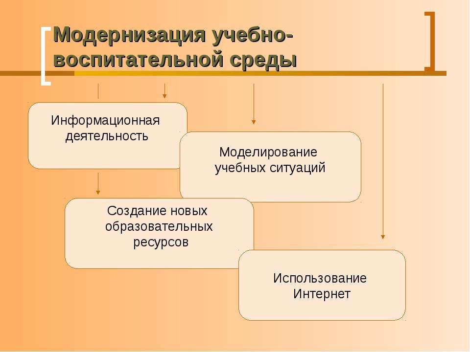 Модернизация учебно-воспитательной среды Информационная деятельность Моделиро...