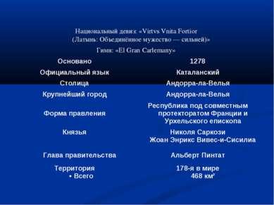 Национальный девиз: «Virtvs Vnita Fortior (Латынь: Объединённое мужество — си...