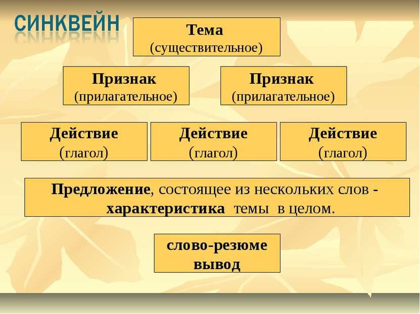 Признак (прилагательное) Признак (прилагательное) Действие (глагол) Тема (сущ...