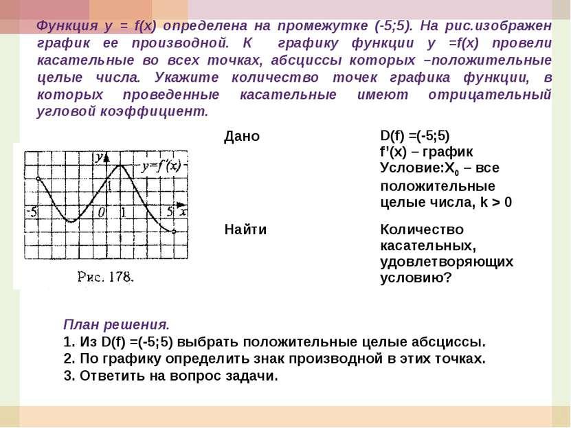 Функция у = f(x) определена на промежутке (-5;5). На рис.изображен график ее ...