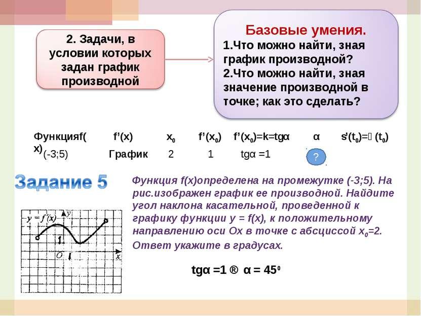 Функция f(x)определена на промежутке (-3;5). На рис.изображен график ее произ...