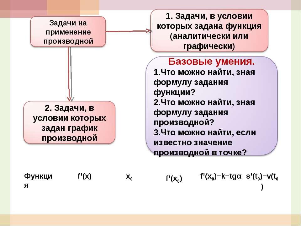 Функция f'(x) x0 f'(x0) f'(x0)=k=tgα s'(t0)=v(t0)