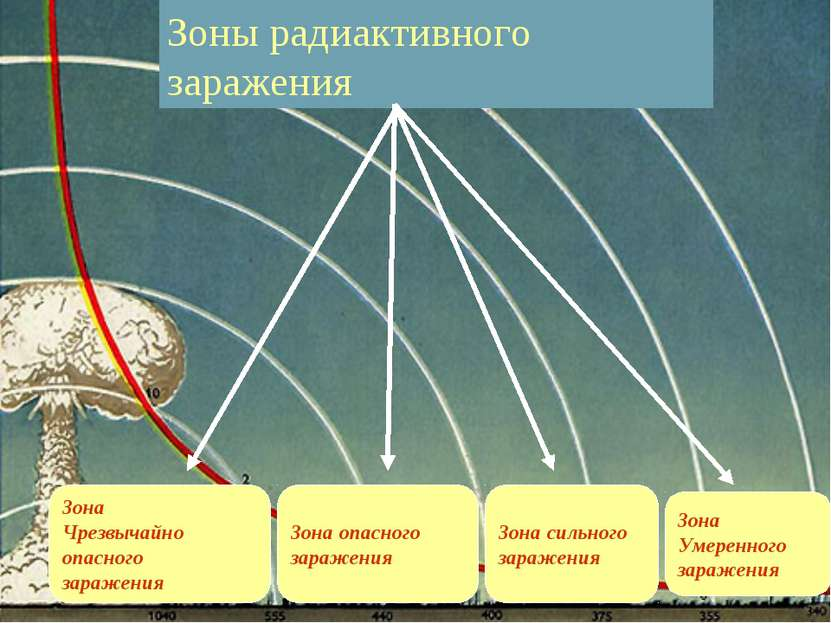 Зоны радиактивного заражения Зона Чрезвычайно опасного заражения Зона опасног...