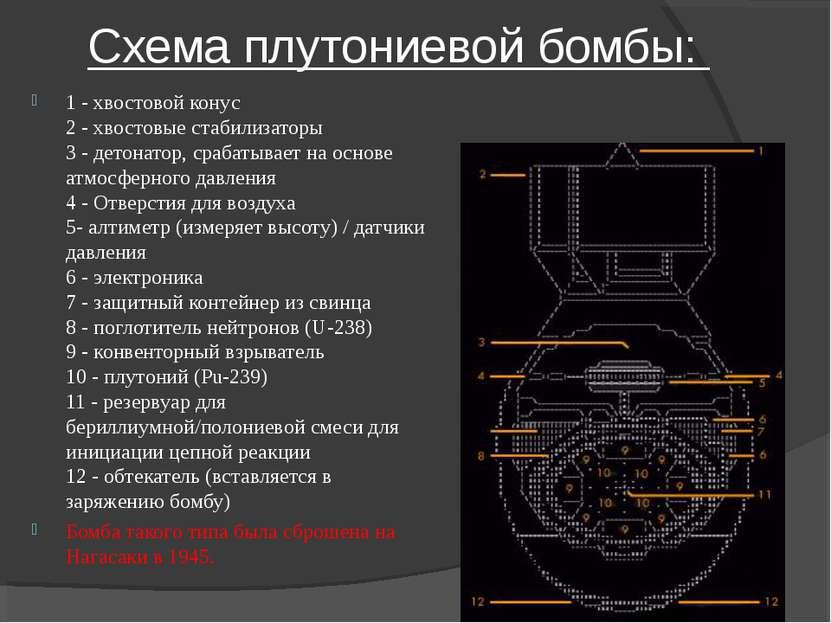 Схема плутониевой бомбы: 1 - хвостовой конус 2 - хвостовые стабилизаторы 3 - ...