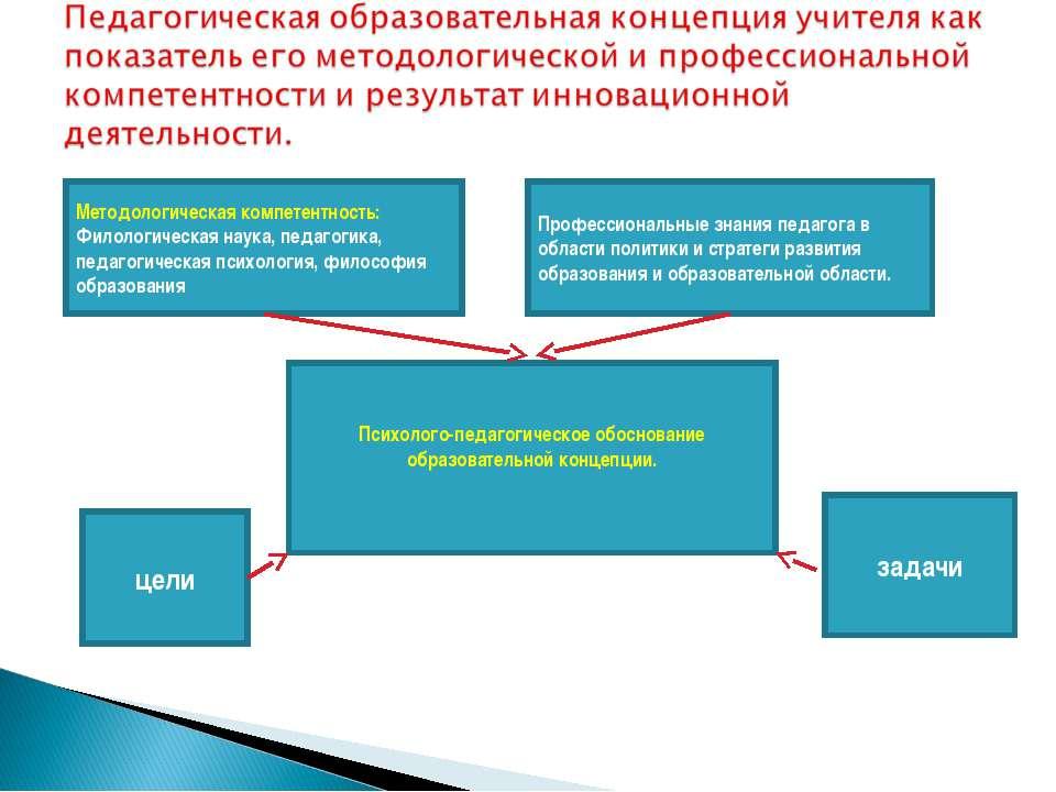 Методологическая компетентность: Филологическая наука, педагогика, педагогиче...