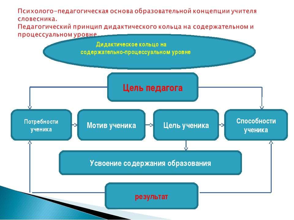 Дидактическое кольцо на содержательно-процессуальном уровне Цель педагога Пот...