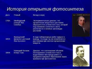 История открытия фотосинтеза Дата Ученый Вклад в науку 1782г. Швейцарский уче...