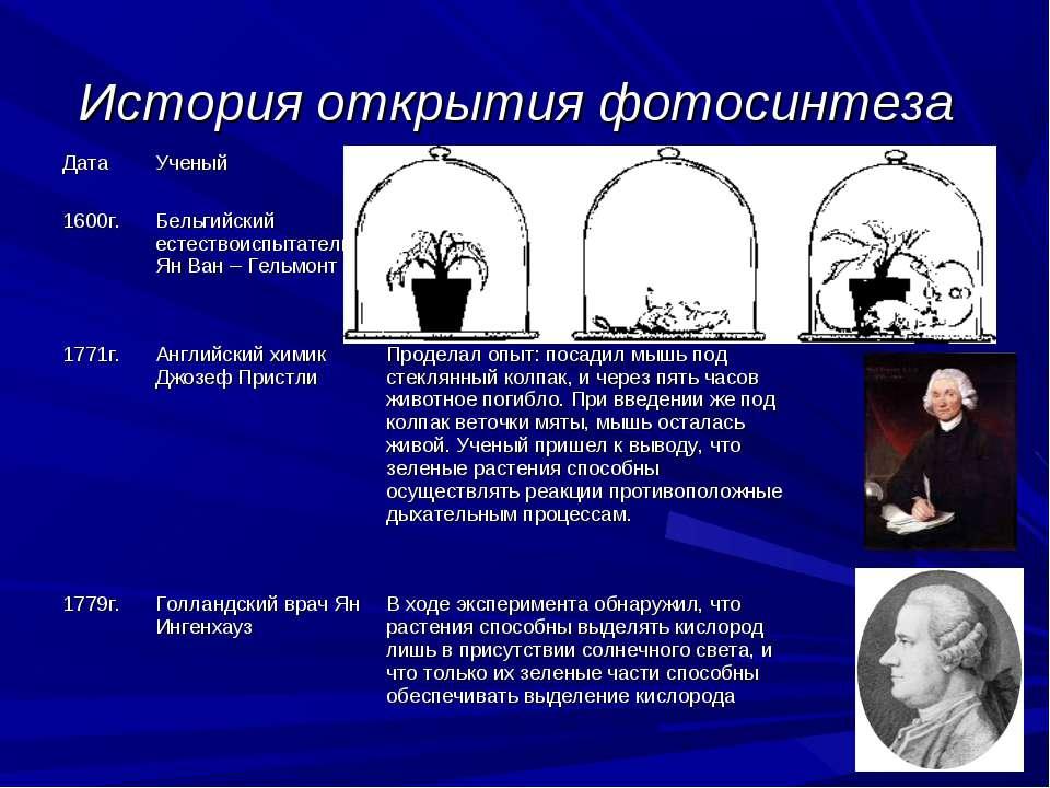 История открытия фотосинтеза Дата Ученый Вклад в науку 1600г. Бельгийский ест...