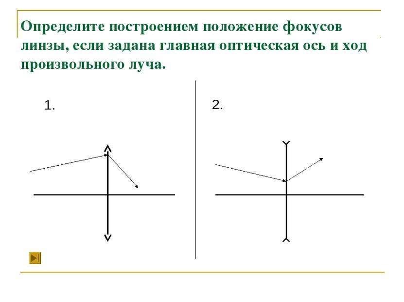 Определите построением положение фокусов линзы, если задана главная оптическа...