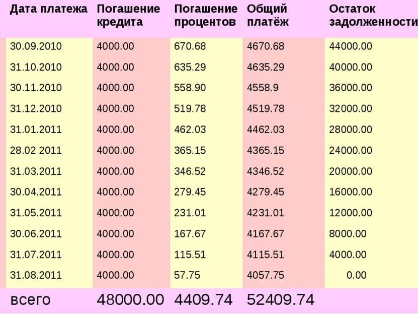 № Дата платежа Погашение кредита Погашение процентов Общий платёж Остаток зад...