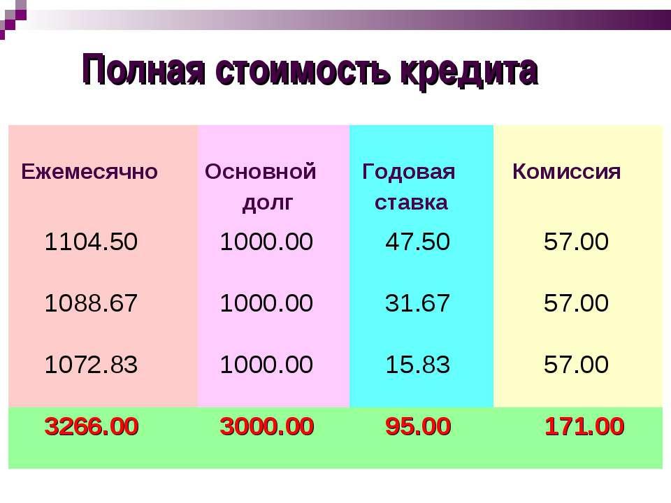 Полная стоимость кредита Ежемесячно Основной долг Годовая ставка Комиссия 110...