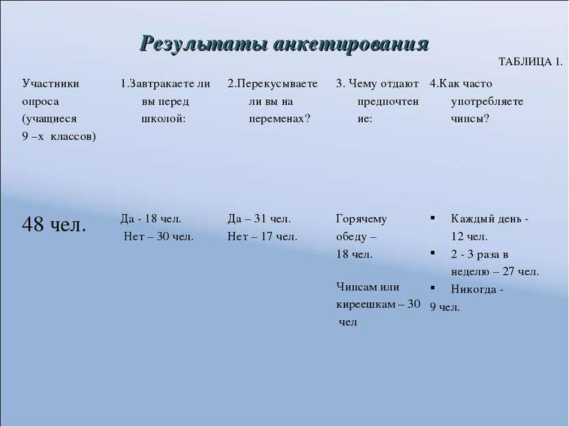 Результаты анкетирования ТАБЛИЦА 1. Участники опроса (учащиеся 9 –х классов) ...