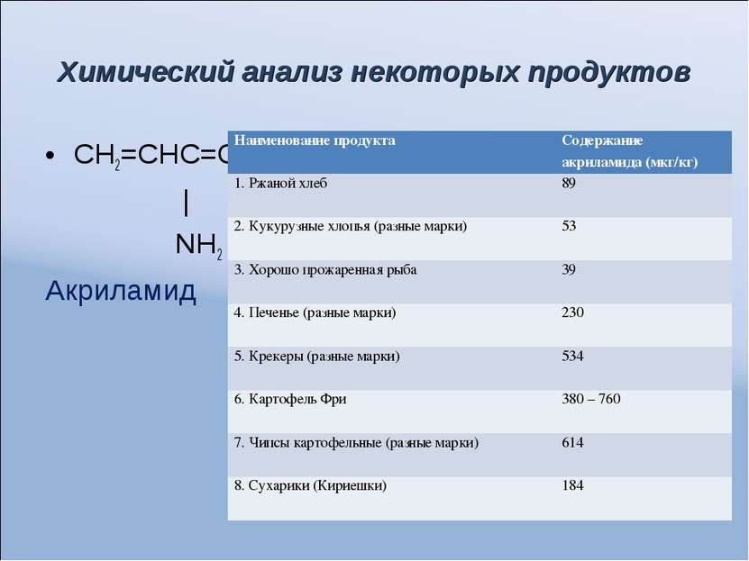 Химический анализ некоторых продуктов СН2=СНС=О | NH2 Акриламид Наименование ...