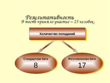 Результативность В тесте приняло участие – 25 человек. Количество попаданий С...