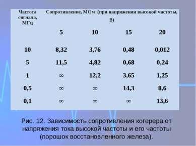 Рис. 12. Зависимость сопротивления когерера от напряжения тока высокой частот...