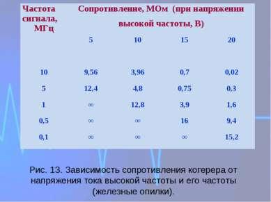Рис. 13. Зависимость сопротивления когерера от напряжения тока высокой частот...