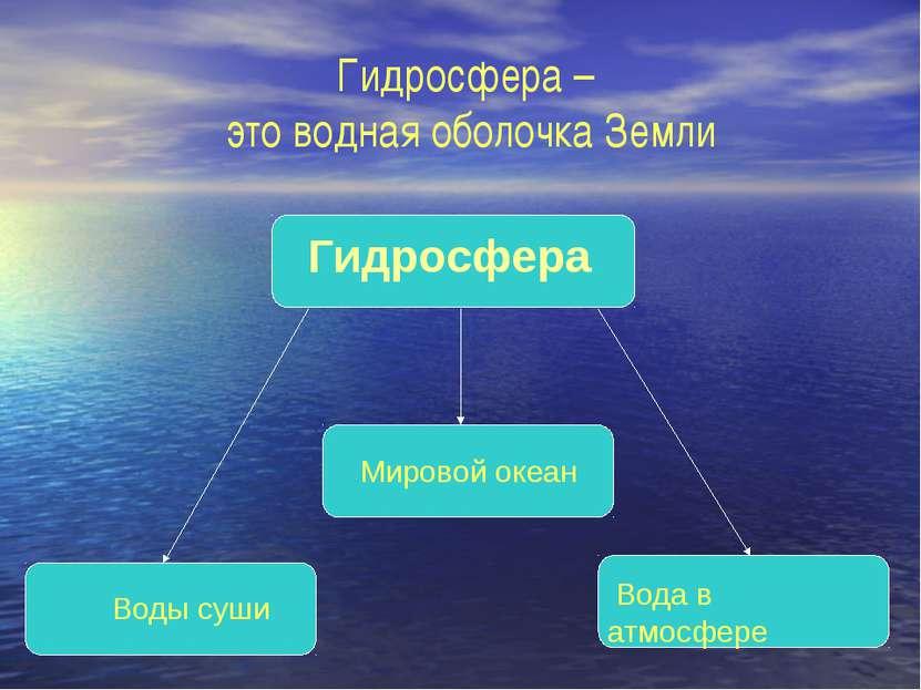 Гидросфера – это водная оболочка Земли Гидросфера Воды суши Мировой океан Вод...