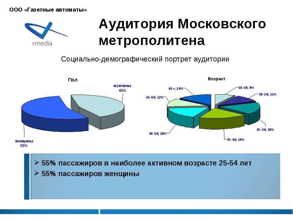 Аудитория Московского метрополитена 55% пассажиров в наиболее активном возрас...