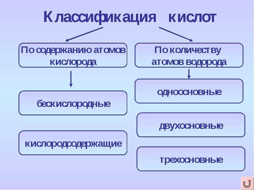 Классификация кислот По содержанию атомов кислорода бескислородные кислородсо...
