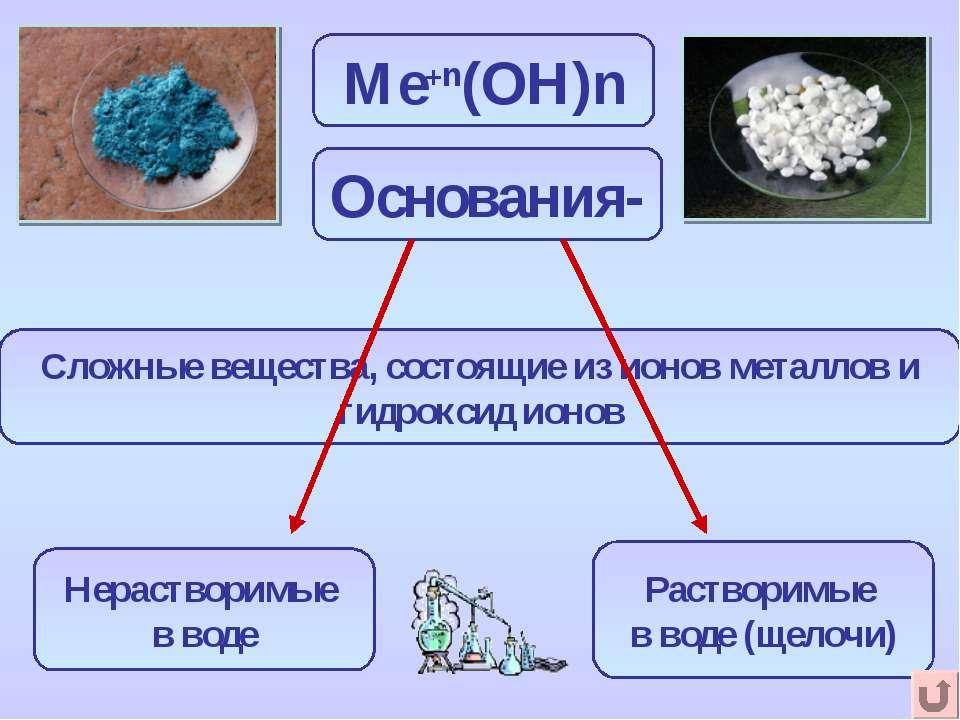 Ме+n(ОН)n Сложные вещества, состоящие из ионов металлов и гидроксид ионов Осн...