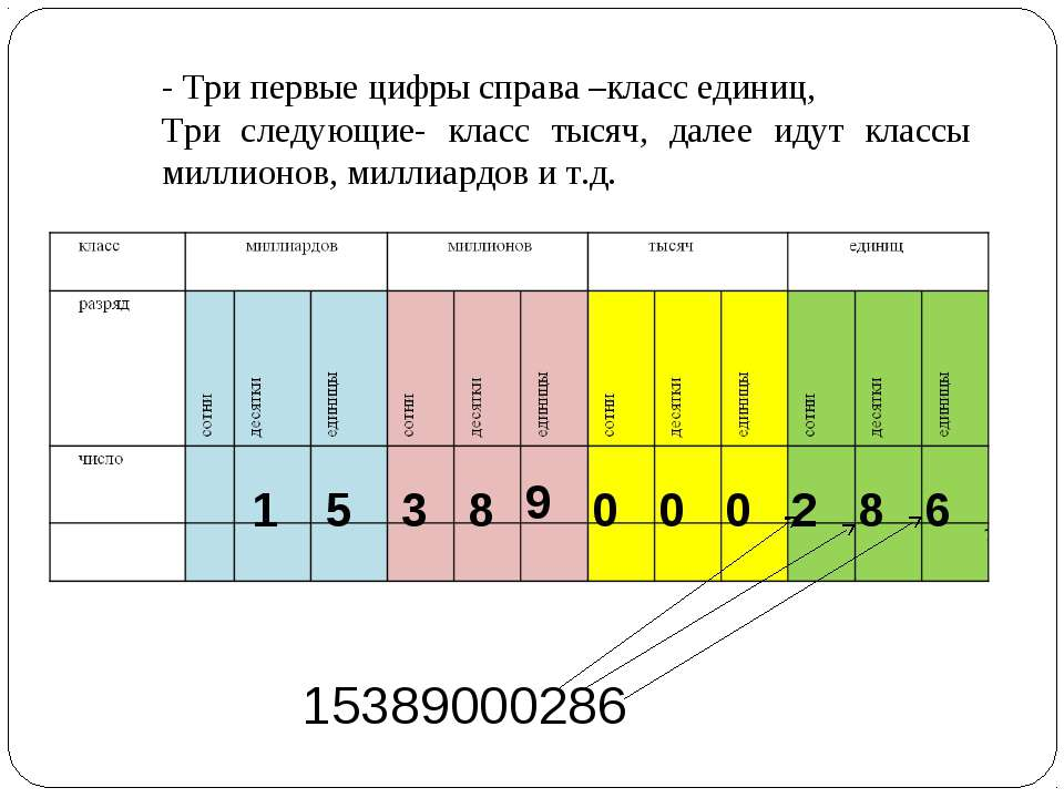15389000286 6 8 2 0 0 0 9 8 3 5 1 - Три первые цифры справа –класс единиц, Тр...