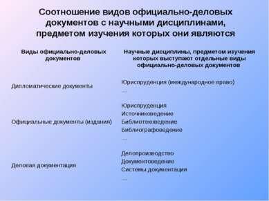 Соотношение видов официально-деловых документов с научными дисциплинами, пред...