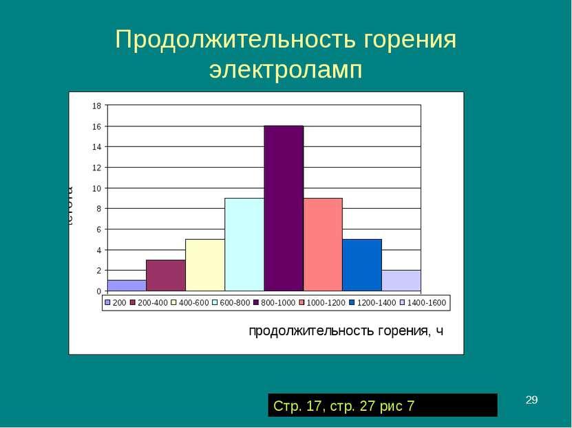* Продолжительность горения электроламп Стр. 17, стр. 27 рис 7