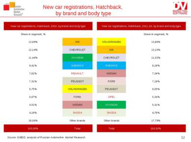 New car registrations, Hatchback, by brand and body type * Source: GIBDD, ana...