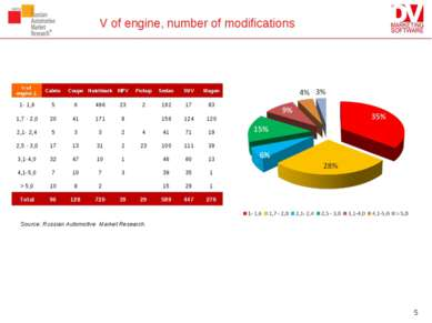 V of engine, number of modifications Source: Russian Automotive Market Resear...