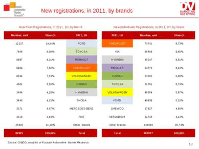 New registrations, in 2011, by brands * Source: GIBDD, analysis of Russian Au...