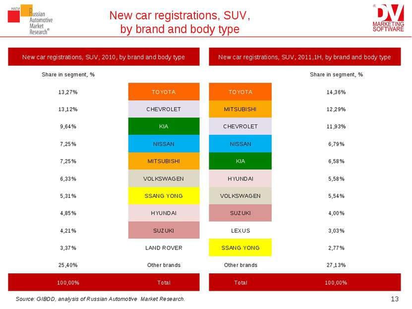 New car registrations, SUV, by brand and body type * Source: GIBDD, analysis ...