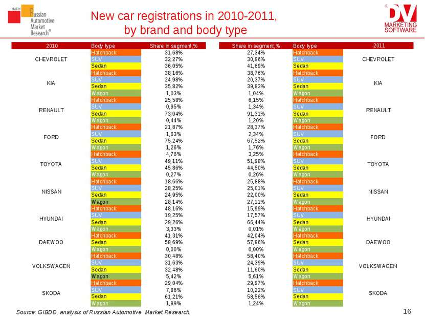 New car registrations in 2010-2011, by brand and body type * Source: GIBDD, a...