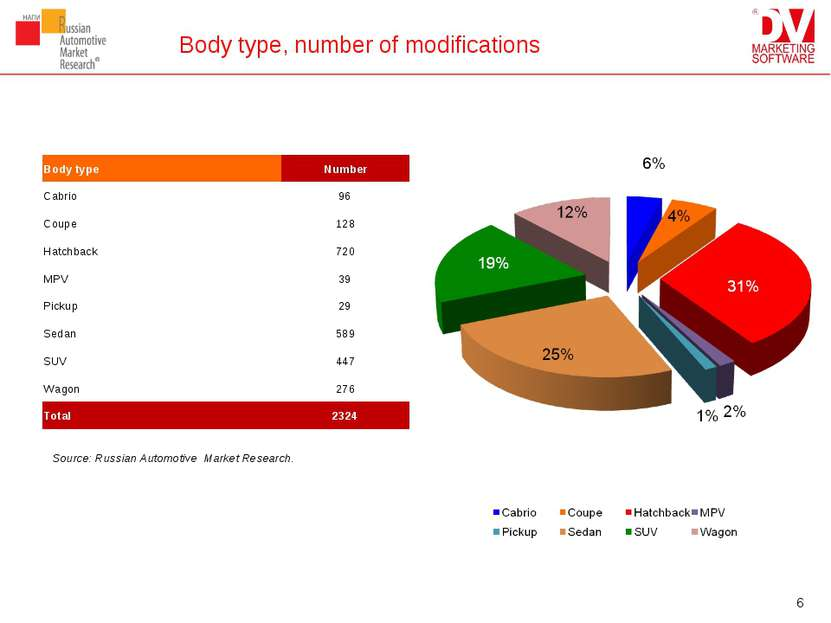 Body type, number of modifications Source: Russian Automotive Market Research...