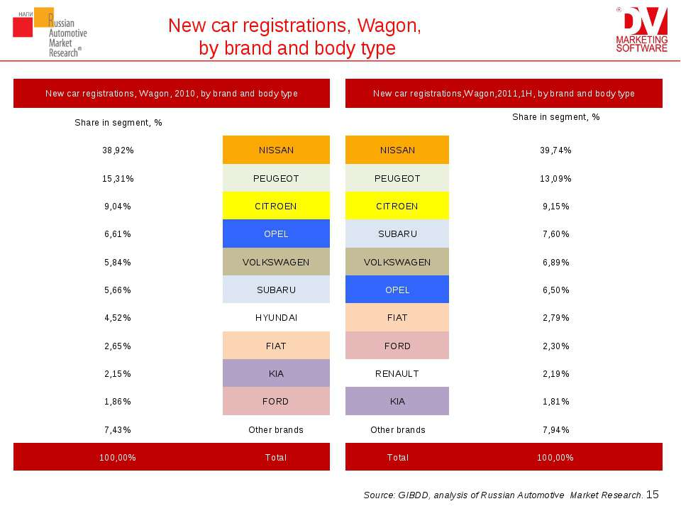 New car registrations, Wagon, by brand and body type * Source: GIBDD, analysi...