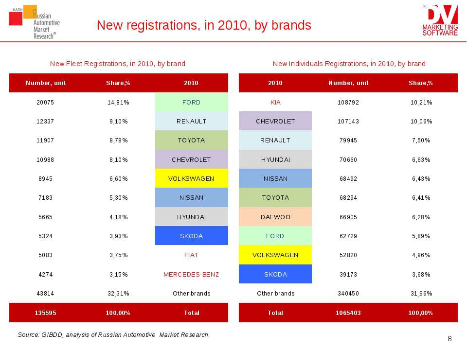 New registrations, in 2010, by brands Source: GIBDD, analysis of Russian Auto...