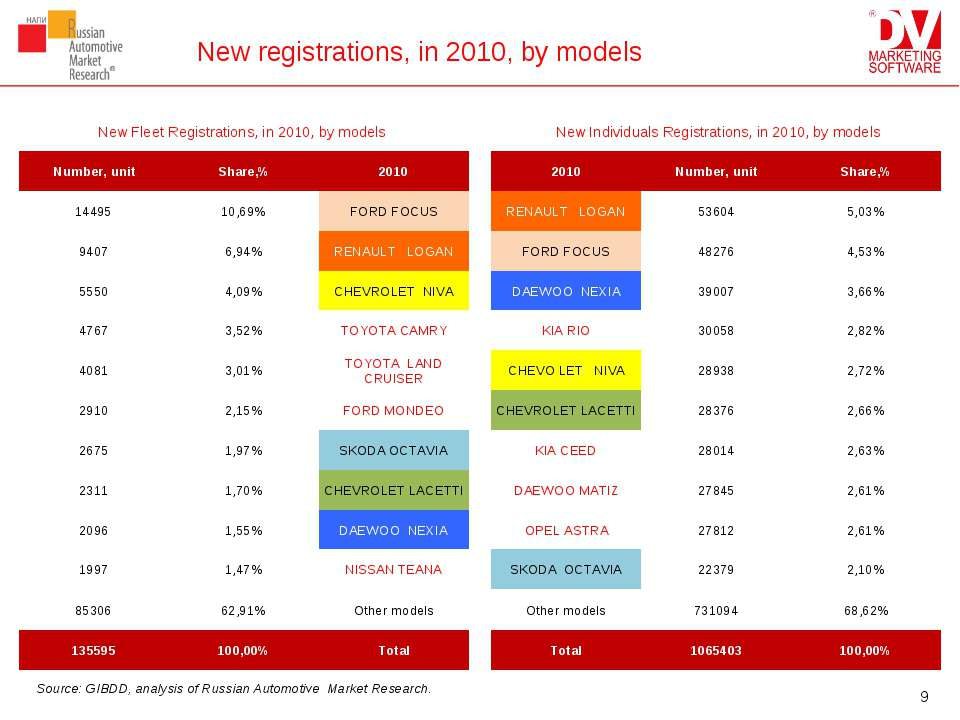 New registrations, in 2010, by models * Source: GIBDD, analysis of Russian Au...