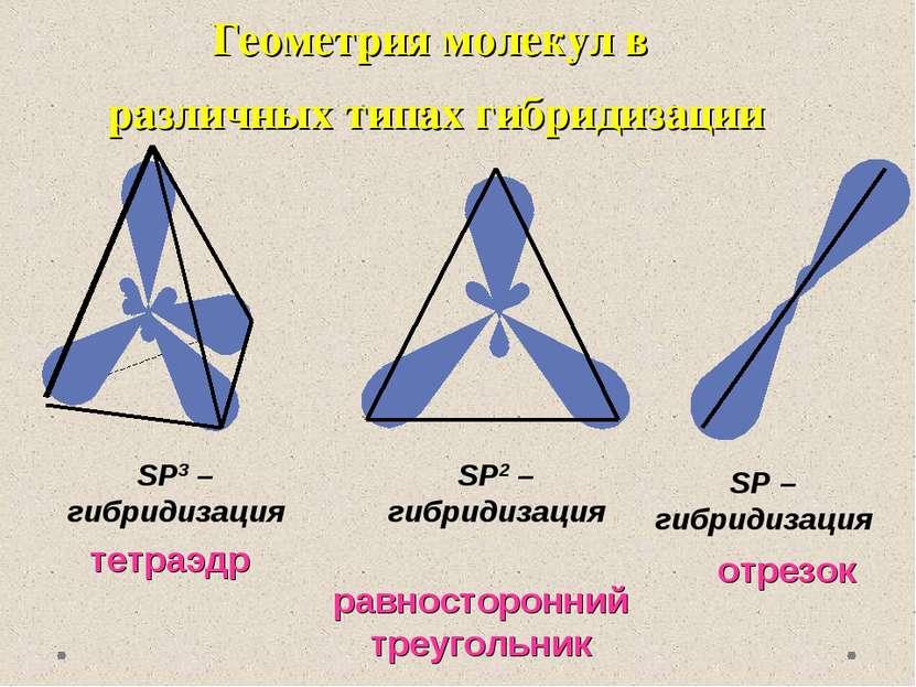 Геометрия молекул в различных типах гибридизации SP3 – гибридизация тетраэдр ...