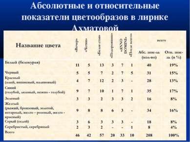 Абсолютные и относительные показатели цветообразов в лирике Ахматовой
