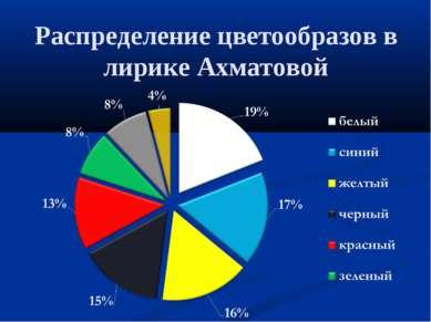 Распределение цветообразов в лирике Ахматовой