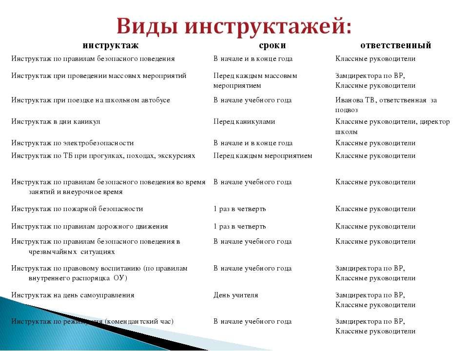 инструктаж сроки ответственный Инструктаж по правилам безопасного поведения В...