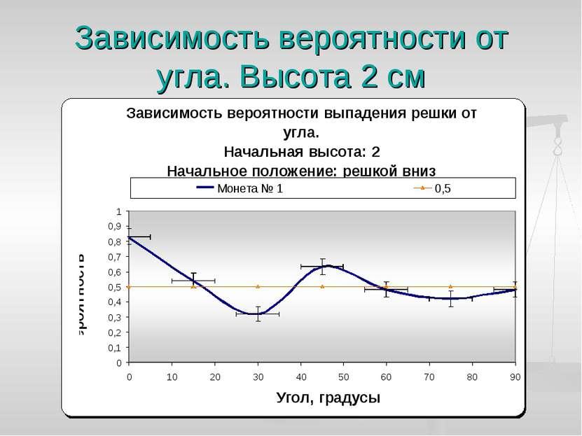 Зависимость вероятности от угла. Высота 2 см