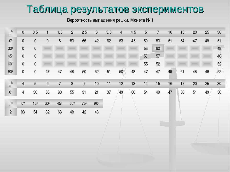 Таблица результатов экспериментов Вероятность выпадения решки. Монета № 1 h 0...