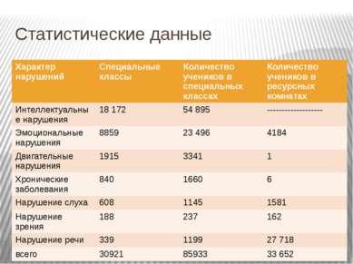 Статистические данные Характер нарушений Специальные классы Количество ученик...