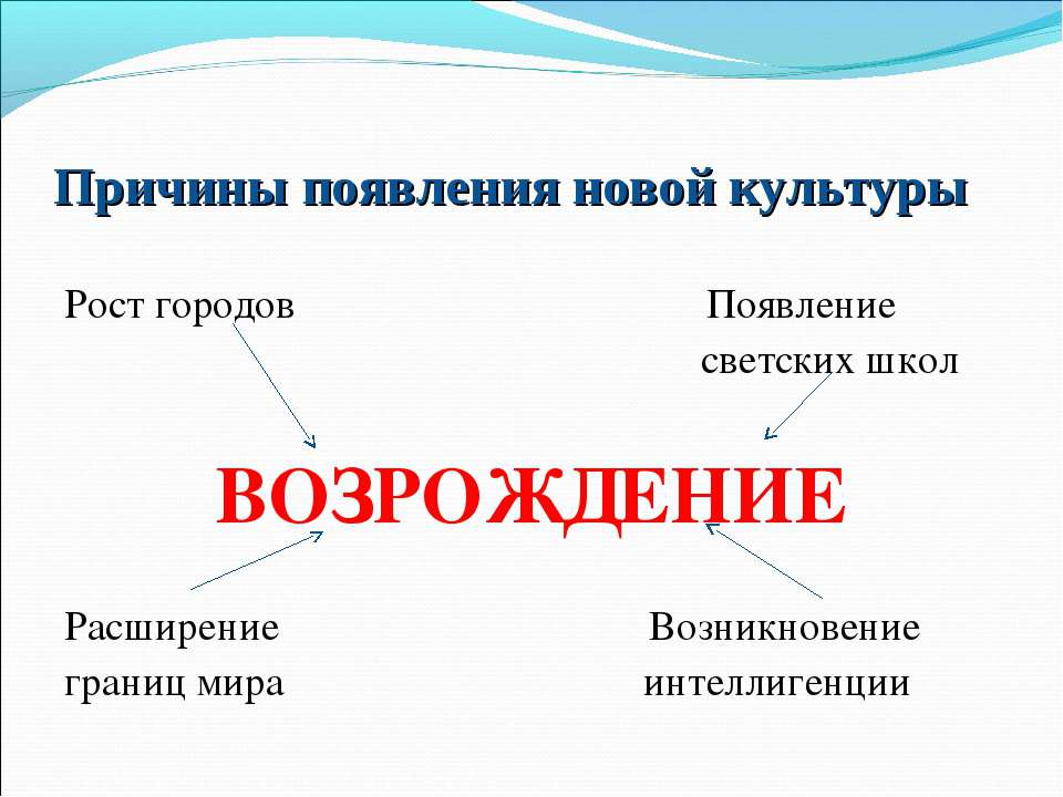 Причины появления новой культуры Рост городов Появление светских школ ВОЗРОЖД...