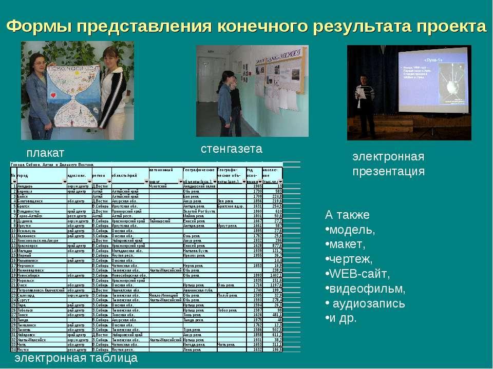 Формы представления конечного результата проекта плакат стенгазета электронна...