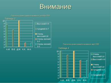 Внимание Результаты уровня развития внимания, сентябрь 2009 Результаты уровня...