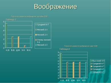 Воображение Результаты развития воображения, сентябрь 2009 Результаты развити...