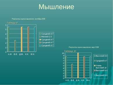 Мышление Результаты оценки мышления, сентябрь 2009 Результаты оценки мышления...