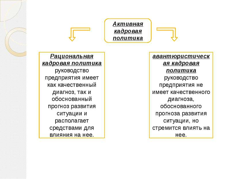 Активная кадровая политика Рациональная кадровая политика руководство предпри...
