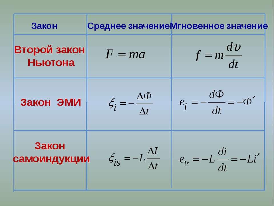 Закон Среднее значение Мгновенное значение Второй закон Ньютона Закон ЭМИ Зак...